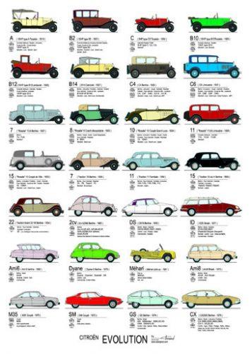 Poster Evolutie Citroën www-grasonderjevoeten-nl