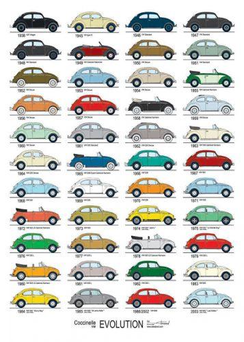 Poster Evolutie Volkswagen Kever VW www-grasonderjevoeten-nl